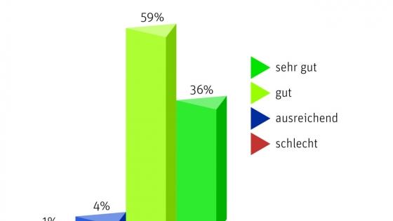 VBI-Konjunkturumfrage 2020 – Starke Auftragslage